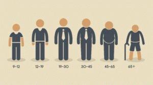 Возрастные категории людей